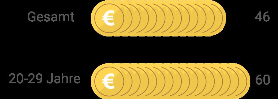 03 Umsatz